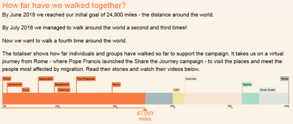 Share the Journey totaliser August